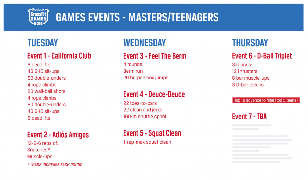 crossfit games 2016 teens masters infowod