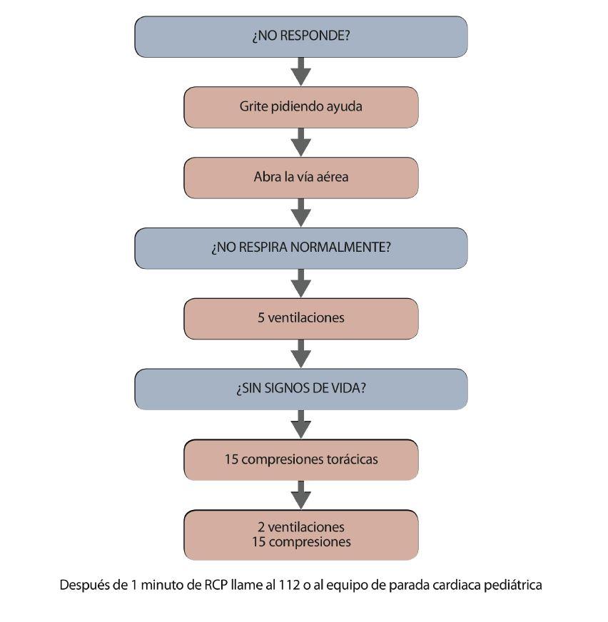 Algoritmo-SVB-pediátrico-primeros-auxiliios