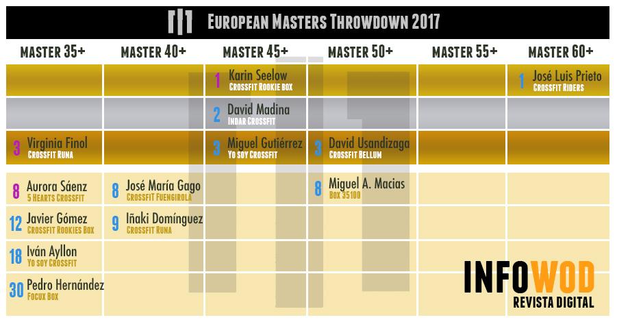european-masters-throwdown-2017-espanoles-clasificacion