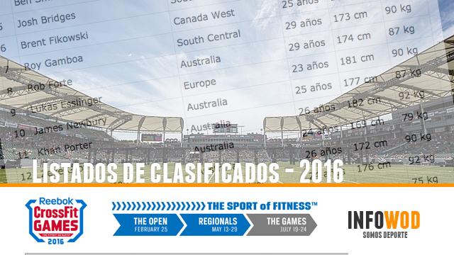 listados-clasificados-crossfit-games-2016