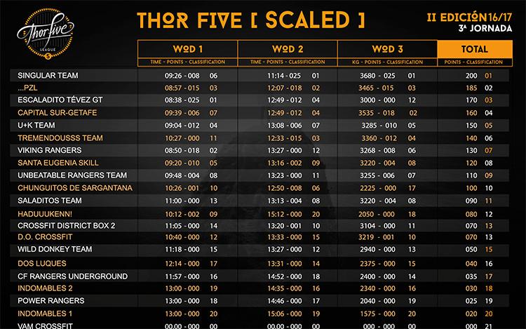 thorfive-3-scaled-wod